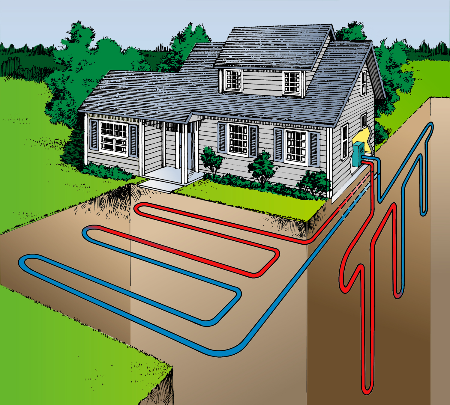 Geothermal home heating systems, also known as ground source heat ...